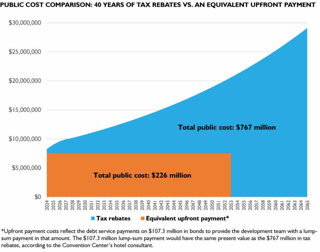 Public Cost Comparison