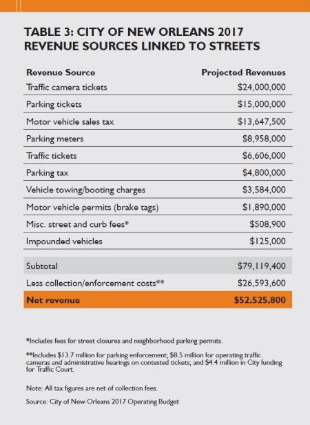 City of New Orleans 2017 revenue sources linked to streets